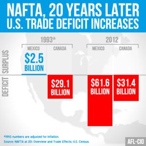NAFTA Deficit